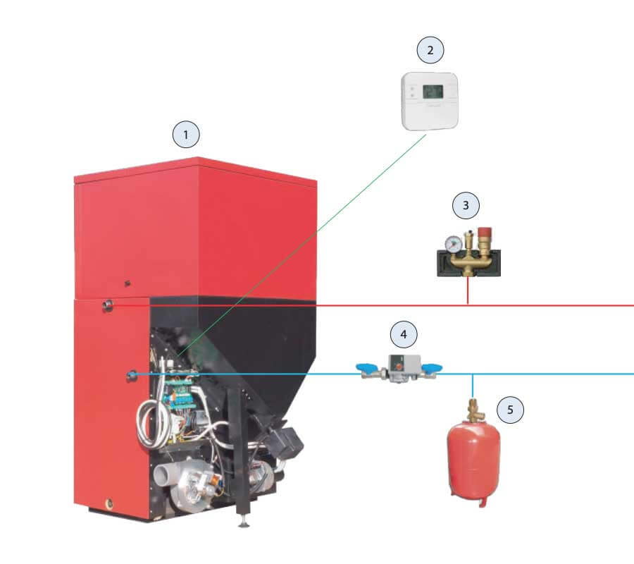 BIO-LOGIC-technologie